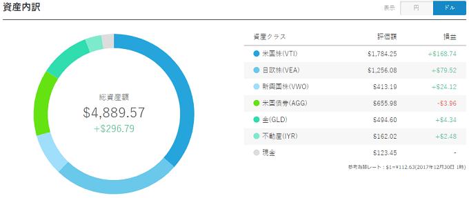 WealthNavi Result 20171230 USD