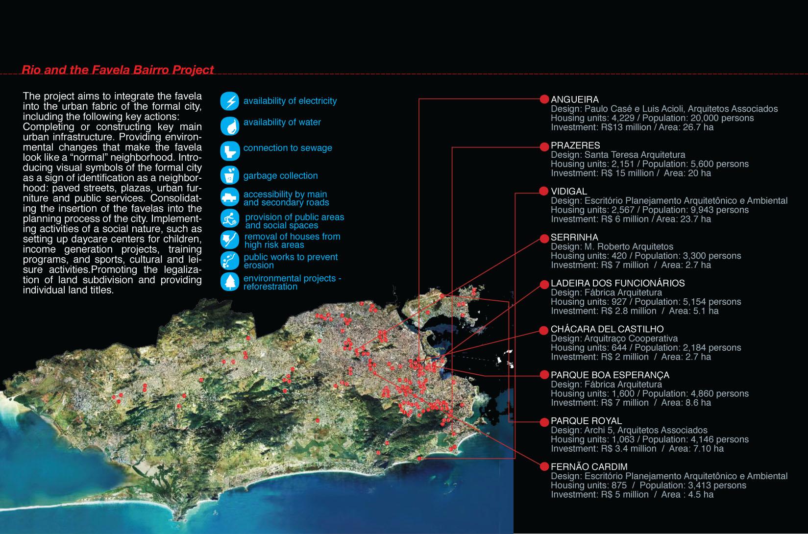 Methods_Precedent Favela Bairro Project Rio de Janeiro
