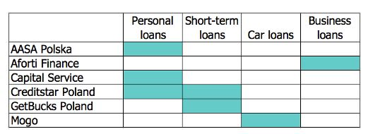 Mogo article - Loan type avaiable on Mintos