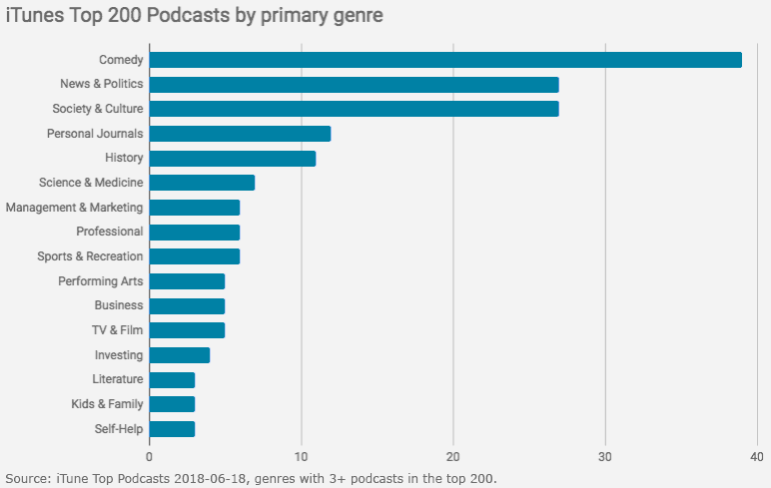 Chart of iTunes Top Podcasts grouped by primary genre