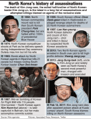History of assassinations