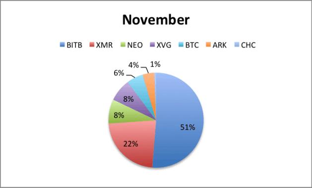 Portfolio November