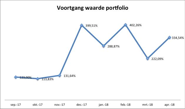 Voortgang waarde portfolio 9