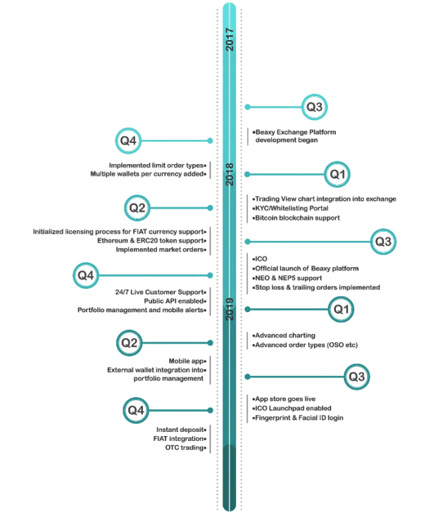 Beaxy roadmap