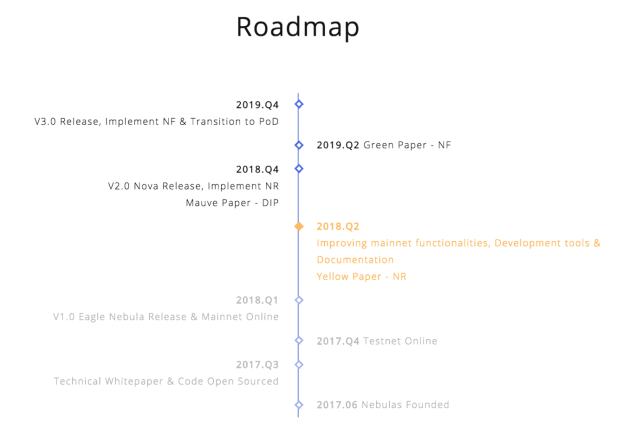 Nebulas roadmap