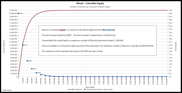 Bitcoin controlled supply