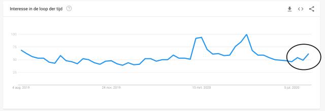 Interesse in Bitcoin in het afgelopen jaar