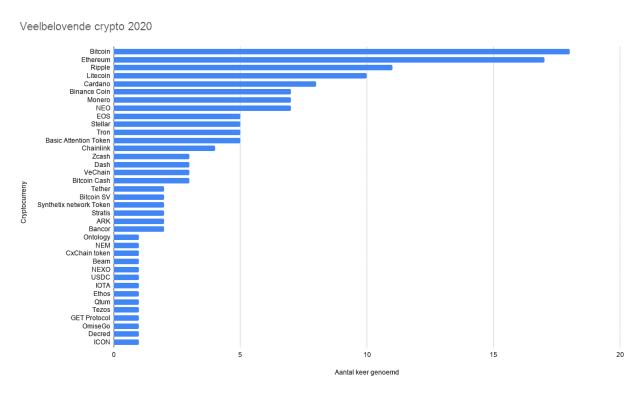 Veelbelovende crypto 2020