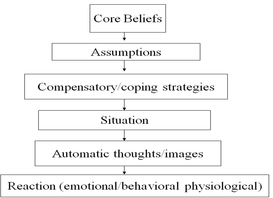 Cognitive Behaviour Therapy Cbt