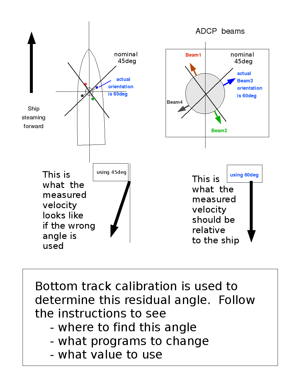 hight resolution of bottom track misalignment diagram