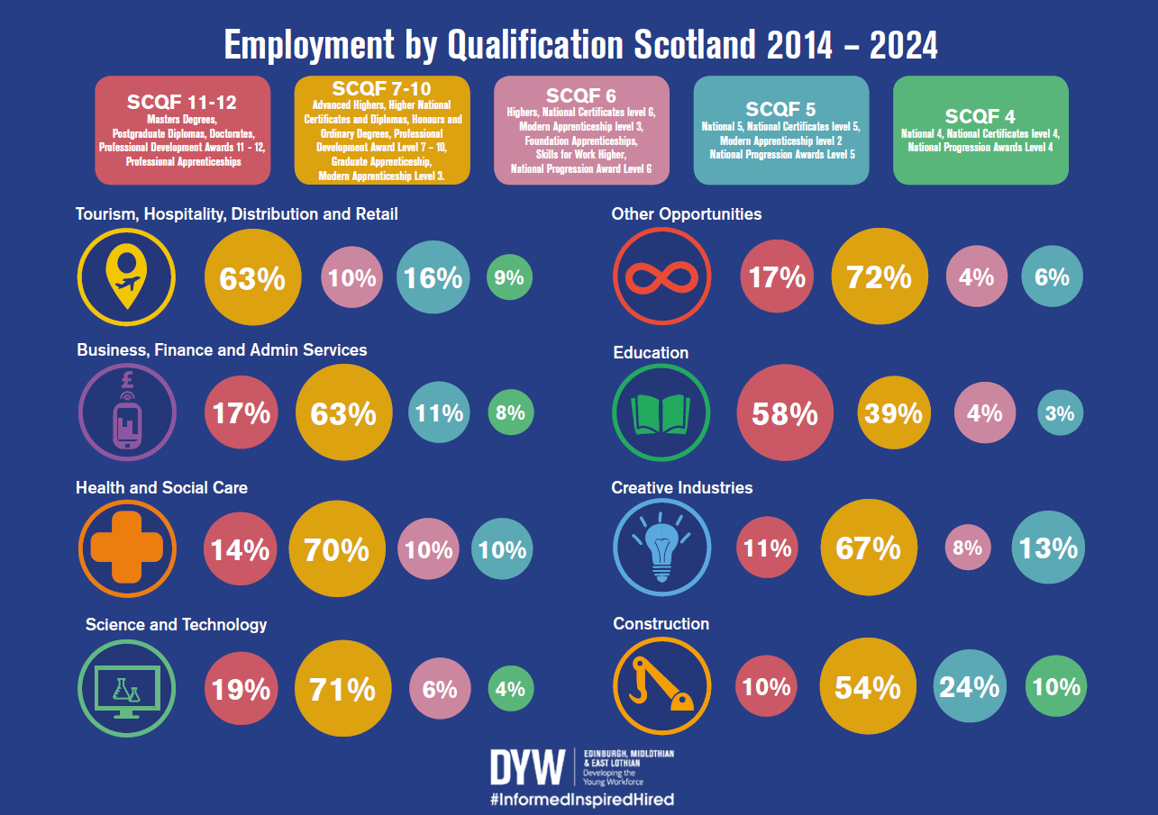 Employment by Qualification