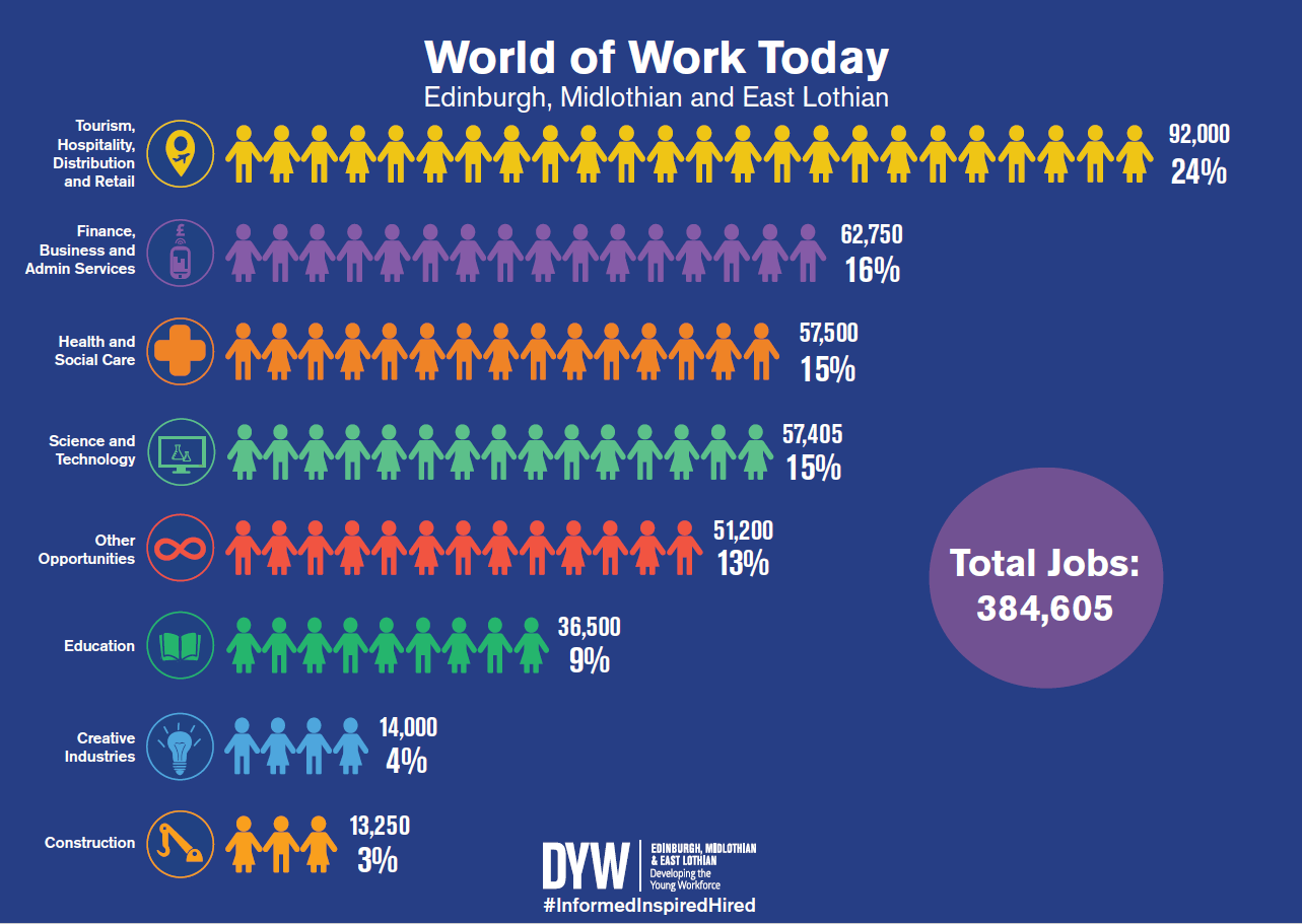 World of work today