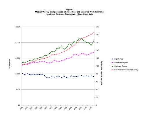 the Divergence of Income and Productivity