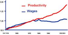 Productivity and Wages