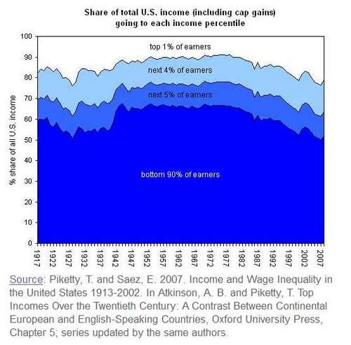 Share of Income Over Time