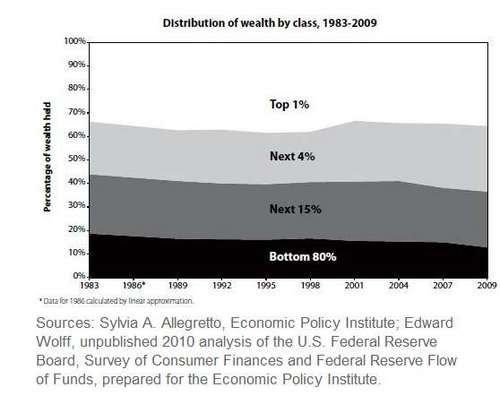 Share of Wealth Over Time