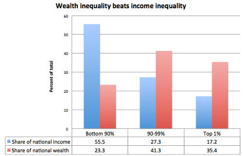 Image result for wealth versus income usa