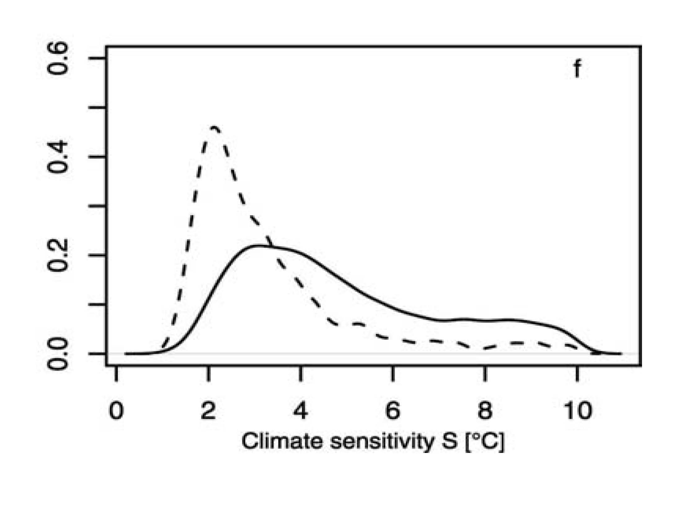 What climate sensitivity says about the IPCC assessment