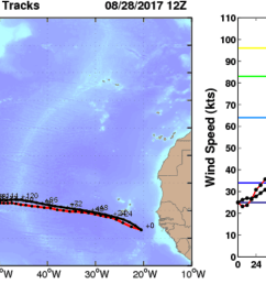 the plot below shows an early forecast from cfan showing cfan s calibrated tracks and intensities for the ecwmf deterministic red and the ensemble mean  [ 1864 x 652 Pixel ]