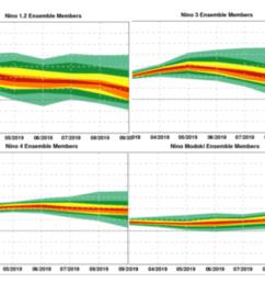 figure 3 cfan s analysis of enso forecasts from ecmwf seas5 initialized 3 1 19  [ 1132 x 764 Pixel ]