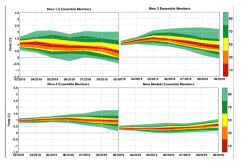 medium resolution of figure 3 cfan s analysis of enso forecasts from ecmwf seas5 initialized 3 1 19