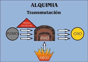 Manual de Alquimia