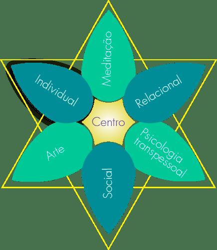 CEIMAS - Método das Seis Pétalas