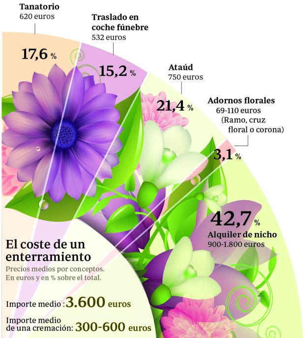 Costes fúnebres