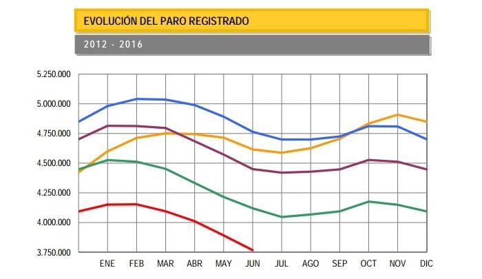 Desempleo en España - Evolución