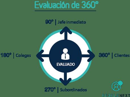 evaluacion_360_peoplenext