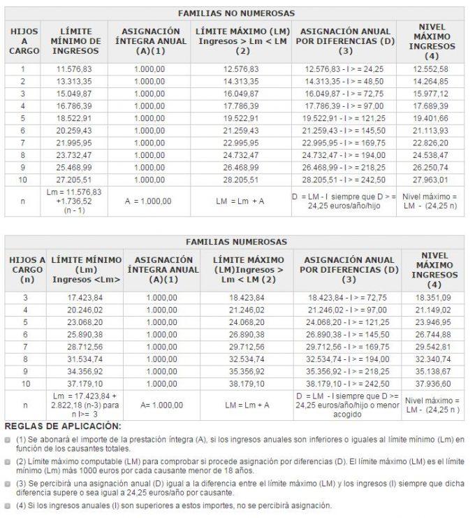 limite ingresos