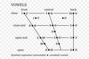 diccionario fonético inglés