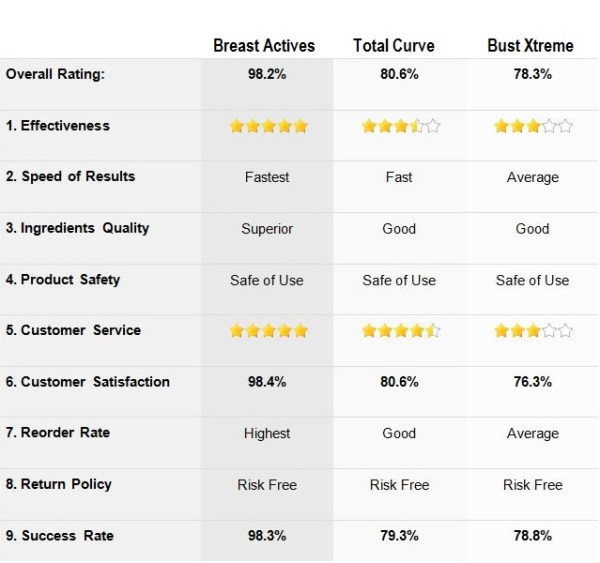 Breast Actives ratings