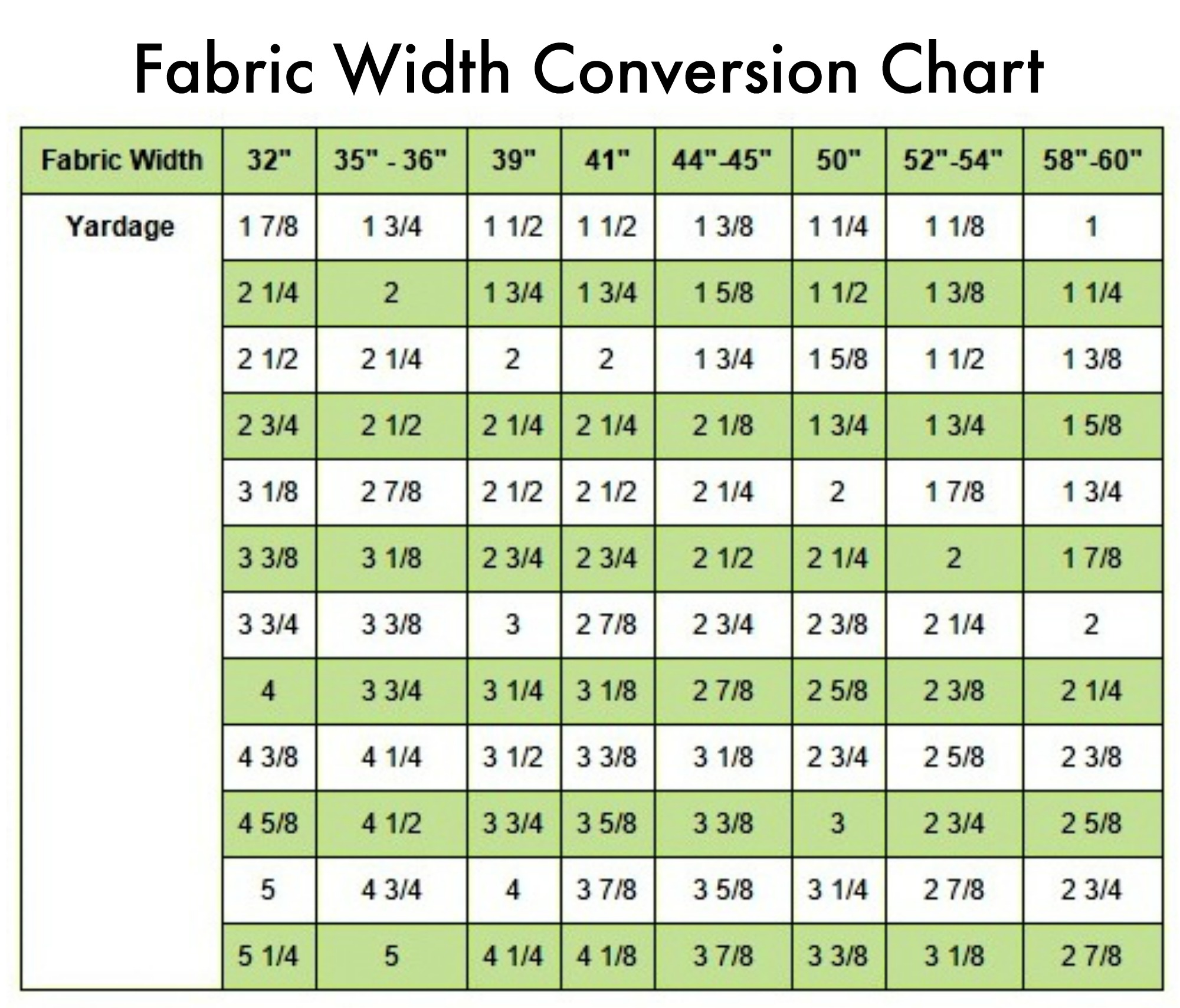 The beginners guide how to shop for fabric butterick mccall conversion chart nvjuhfo Images