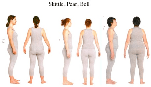 Shapes, Suggestions, and Patterns: Skittle, Pear, and Bell