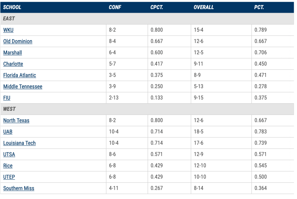 Table with league standings