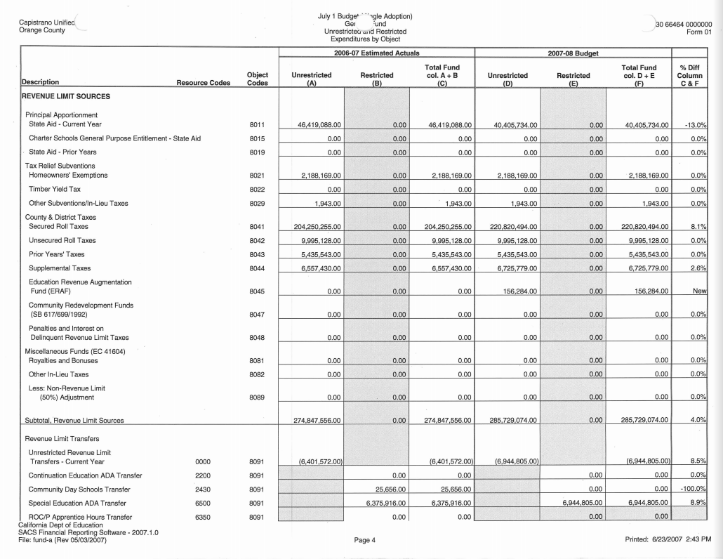 The California Budget & Education Funding: Federal Funds