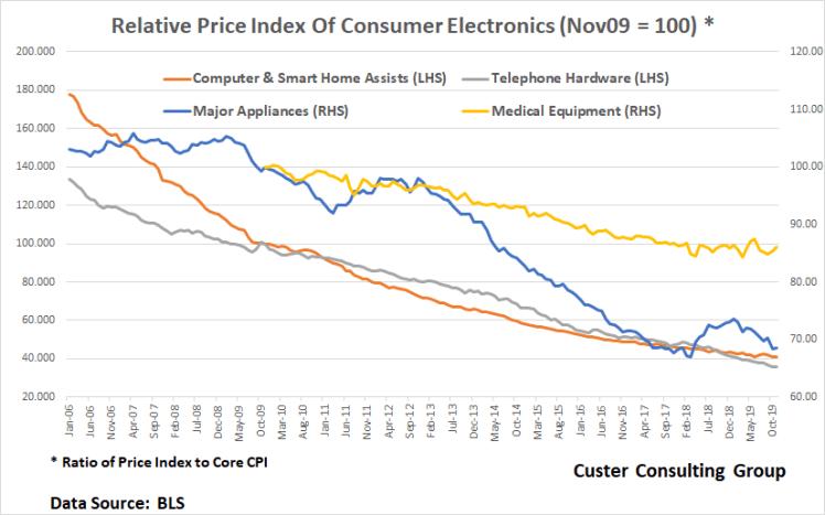 CPI_Chart
