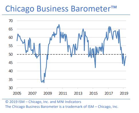 Chicago_PMI