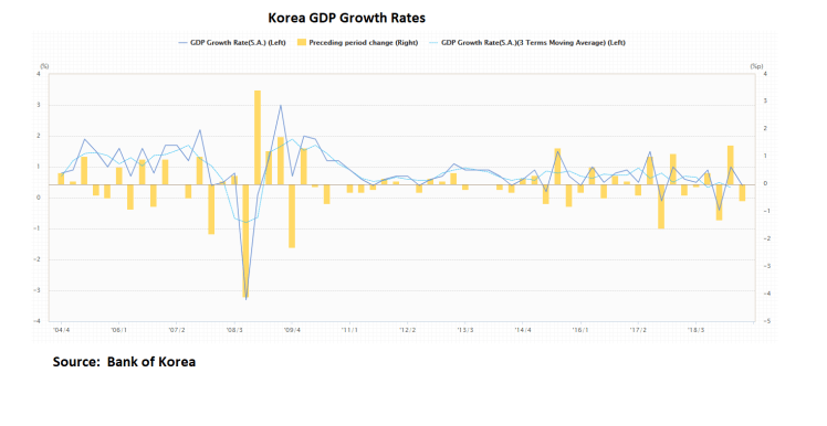 Korea Growth Rates