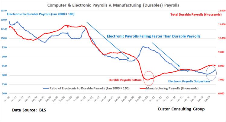 Payrolls_2_Dec10