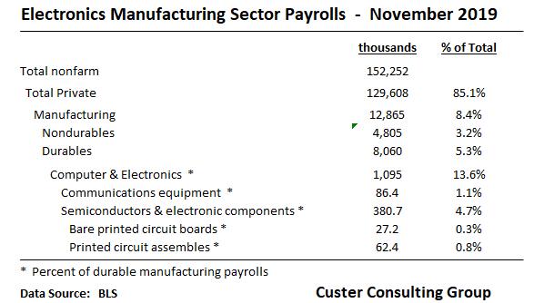 Payrolls_Dec10
