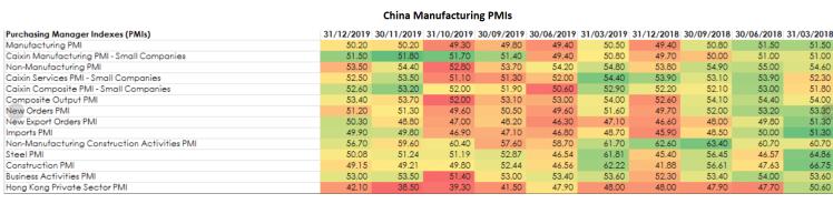 China_PMIs