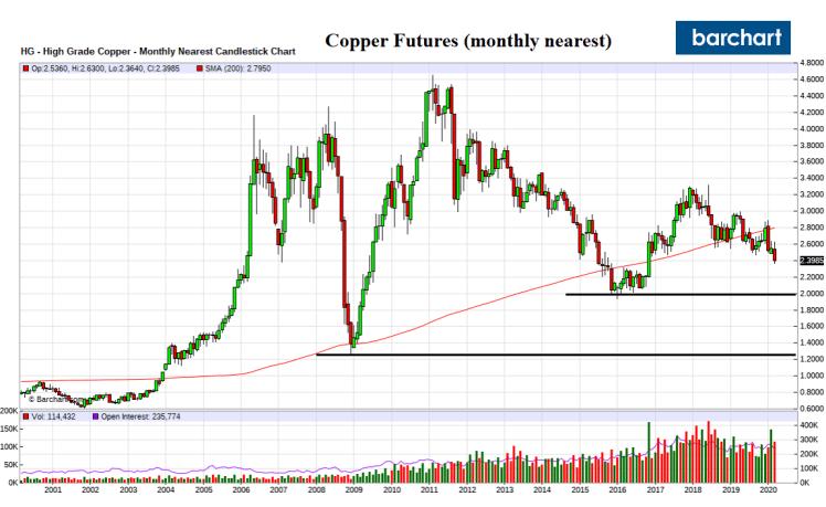 Copper_LT