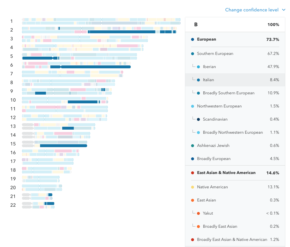 This Means That The Italian Segments May Have Been Inherited From Only One  Parent, And The Estimated Number Of Generations Provided In Ancestry  Timeline