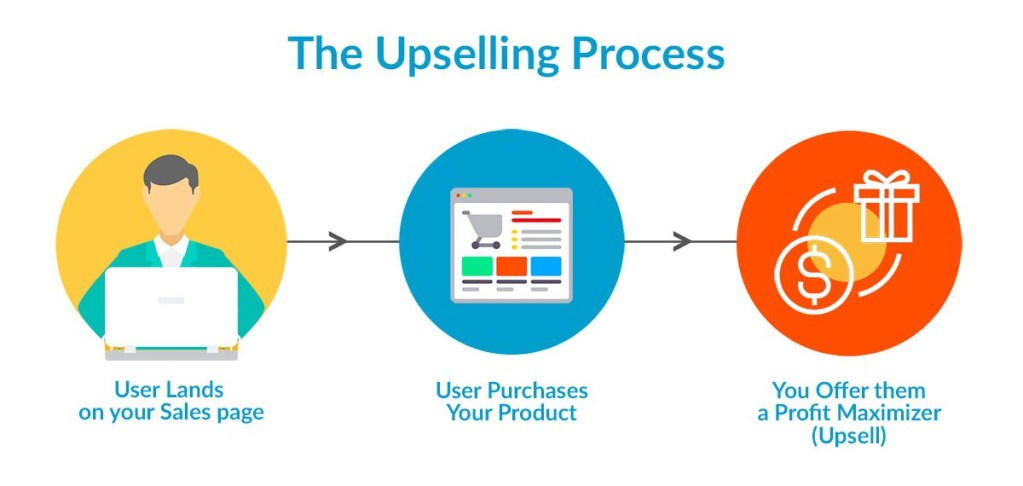 The upselling process that you can follow