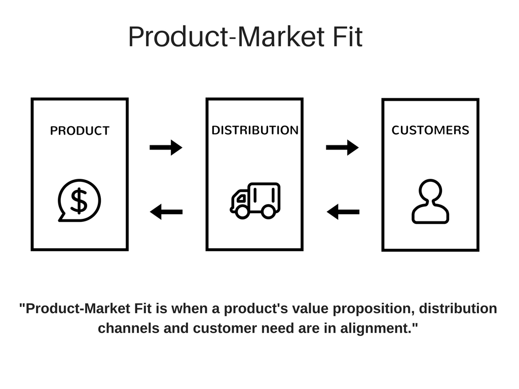 Product-market fit illustration which shows how the product, distribution and customer must all be aligned to create a product value proposition.