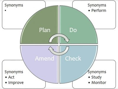 The Plan Do Check Amend cycle