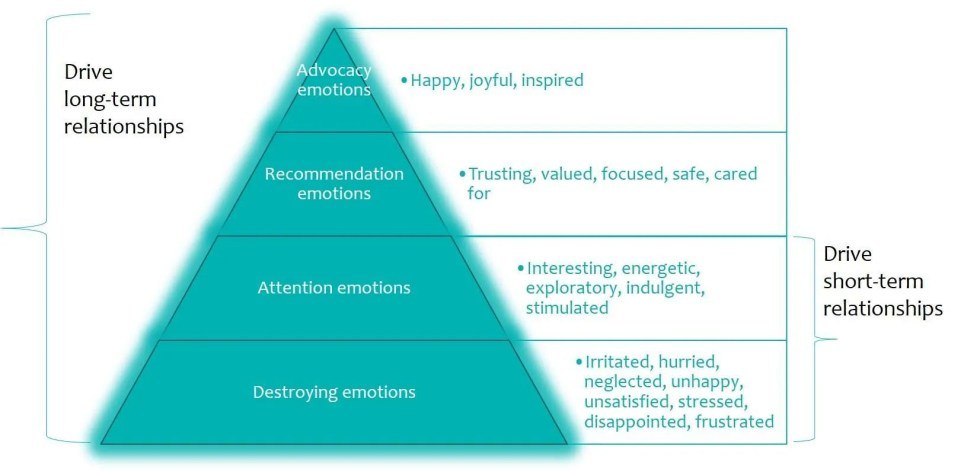 Emotional hierarchy