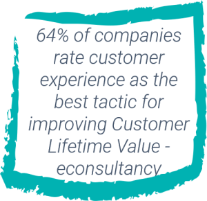 VOICE of the Customer 64% of companies rate customer experience to improve customer lifetime value